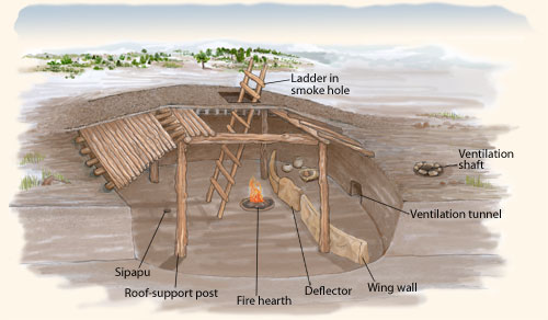 Pueblo I pithouse with deflector and other parts labeled.