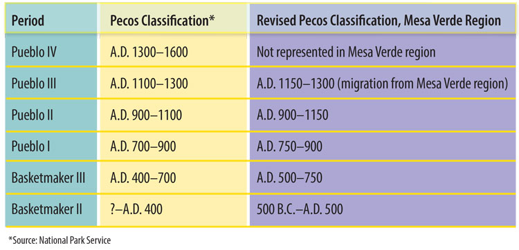 pecos classification
