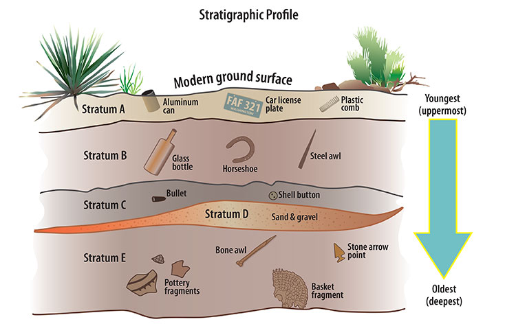 stratigraphic profile