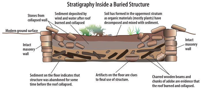 Stratigraphy  MicroAccess